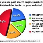 Half of Associations Still Hesitant to Use Paid Search to Drive Traffic