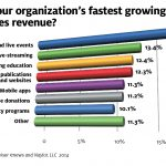 Did You Know? Video Livestream and Mobile Apps Among the Fastest-Growing Sources of NDR