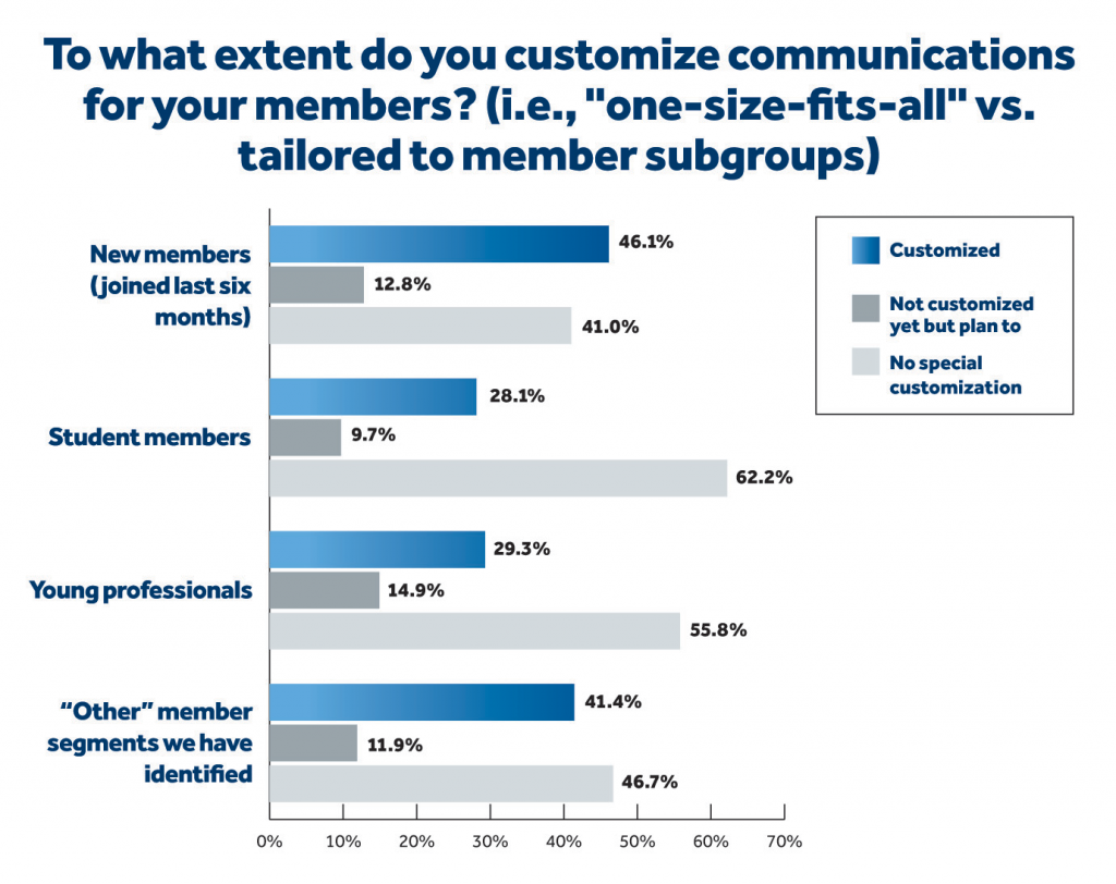 to what extent do associations customize communications for member subgroups?