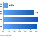 Two-Thirds of Associations Turning to Video and Virtual Events