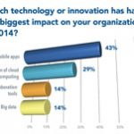 Mobile Apps and Cloud Had Biggest Impact on Associations in 2014
