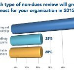 Which type of non-dues revenue will grow the most for your org in 2015?