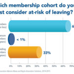 Survey Shows Associations Most Afraid of Losing New Members