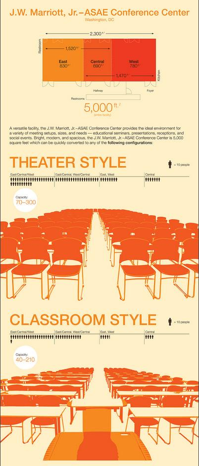 ASAE Conference Center Infographic