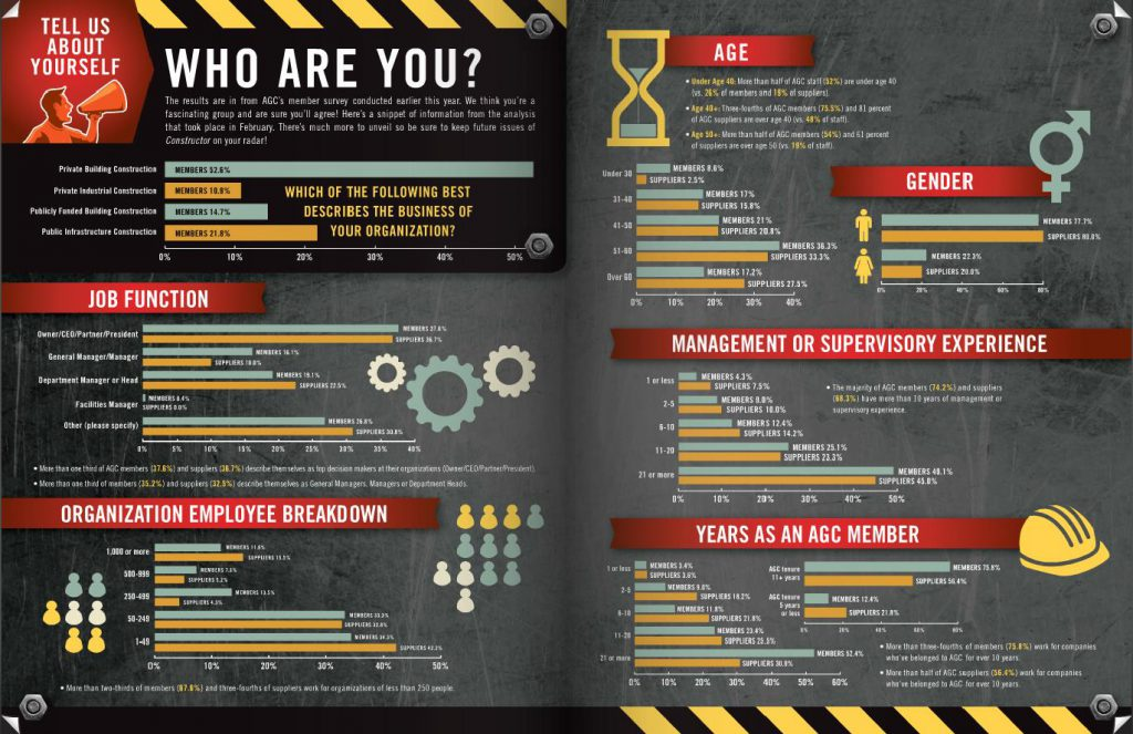 Constructor Magazine Annual Member Survey Infographic