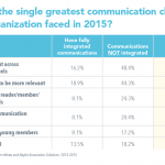 Associations With Integrated Communications Tend to Outperform