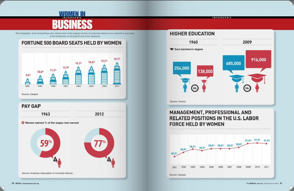 MHEDA Women In Business Infographic