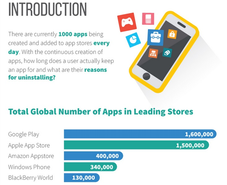 Why We Uninstall Apps Infographic