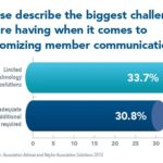 Technology Still Limiting Associations' Ability to Customize Communications
