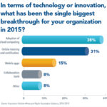 Poll: Cloud and CE Trump Mobile Apps as Biggest Association Breakthroughs