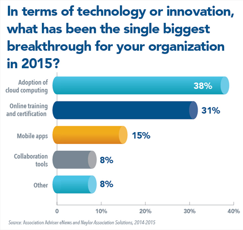 In terms of technology or innovation, what has been the single biggest breakthrough for your organization in 2015?