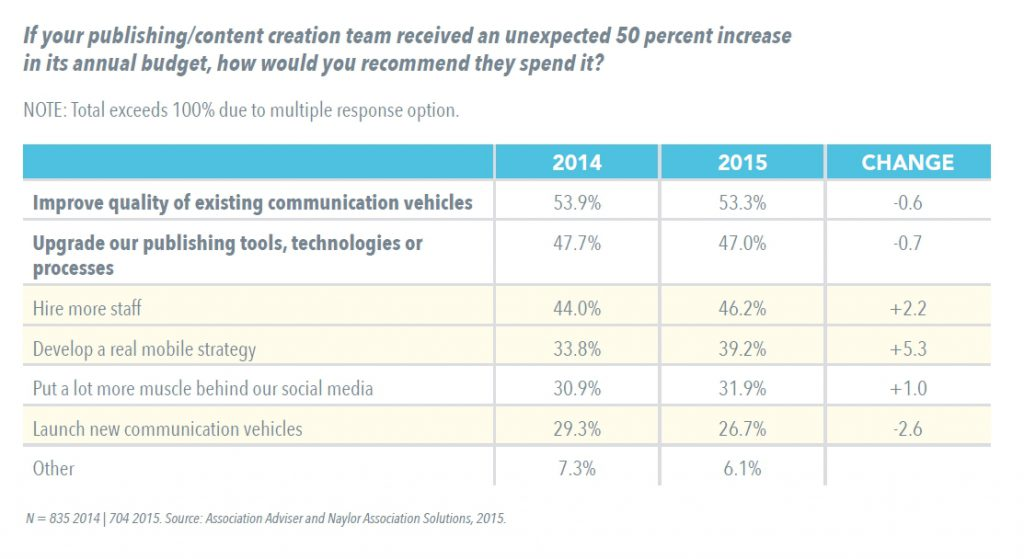 What would association executives do with an extra 50 percent in their annual budget? From the 2015 Association Communications Benchmarking Study