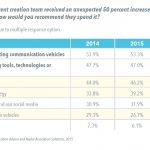 Survey: Associations Focusing on Getting More Out of People, Processes They Already Have in Place