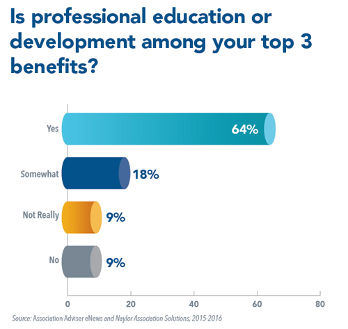 Is professional education or development among your association's top 3 benefits?