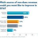 Poll: Continuing Education Cited as Highest Priority for NDR Improvement