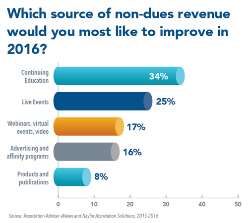Which source of non-dues revenue would you most like to improve in 2016?