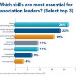 Did You Know? Decisiveness, Board Relations and NFP Experience Key for Leaders