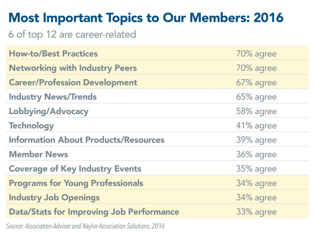 Most Important Topics to Our Members 2016