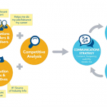 A 360-Degree View of Outsourcing Content Management