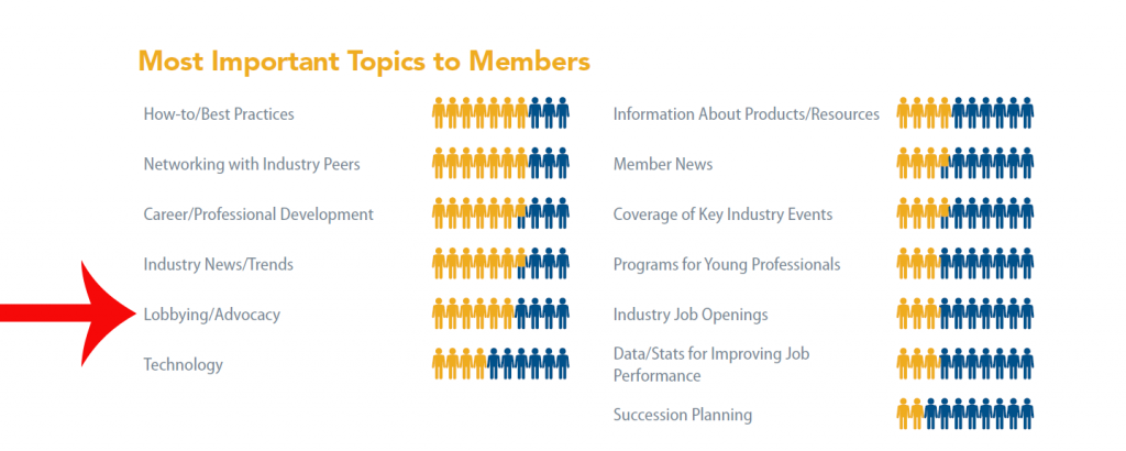 Most Important Topics for Members 2016 Benchmarking Study - Advocacy 1