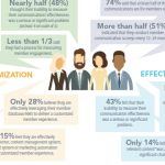 2016 Benchmarking Study Reveals Association Communication Hurdles Remain
