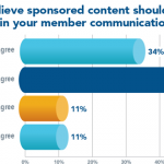 Majority of Associations OK with Sponsored Content