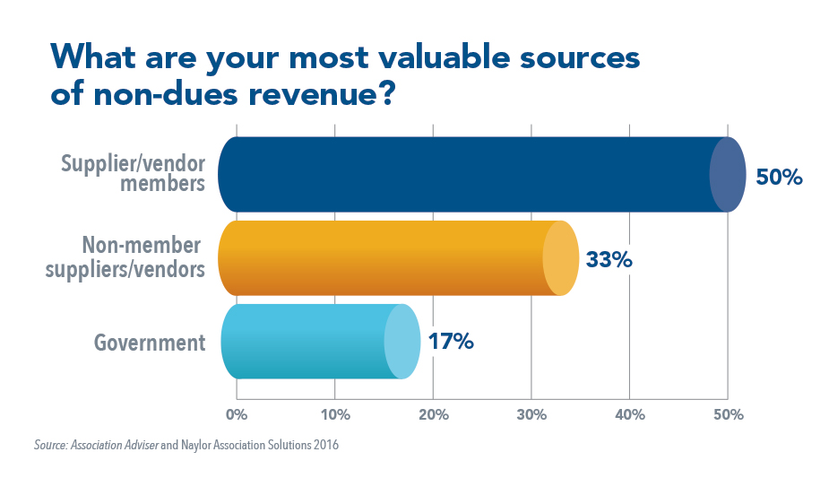 What are your most valuable sources of non-dues revenue?