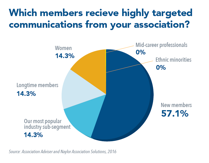 Which members receive highly rargeted communications from your association?