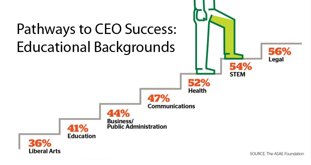 pathways-to-ceo-success-educational-backgrounds