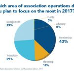 Did You Know? Associations Plan to Focus the Most Effort on Improving Membership in 2017