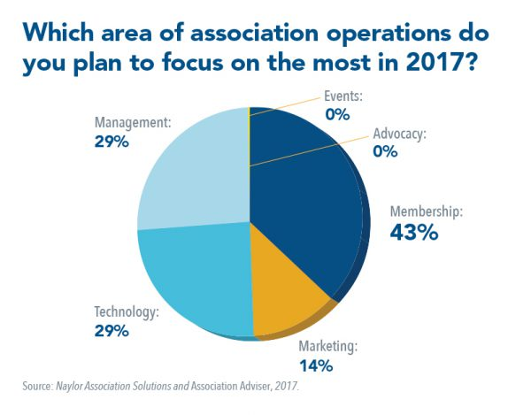 Associations Plan to Focus the Most Effort on Improving Membership in 2017