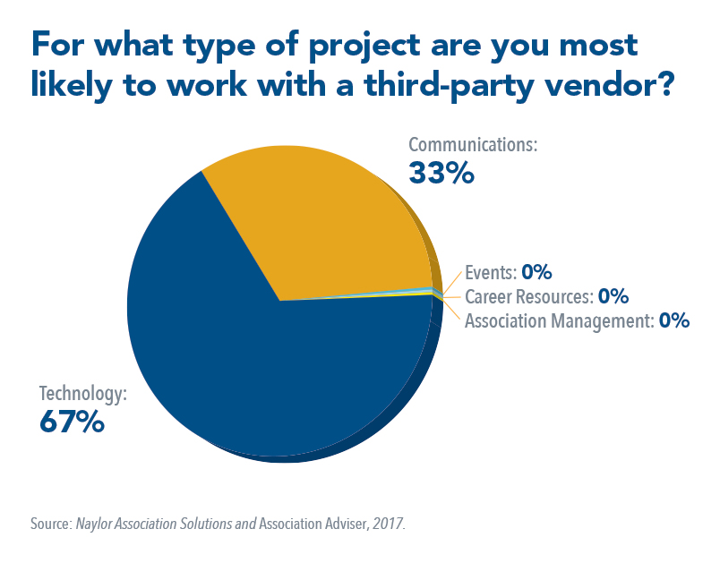 For what type of project are you most likely to work with a third-party vendor?