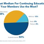 Did You Know? Despite Living in a Tech Age, Association Members Still Prefer In-Person Courses
