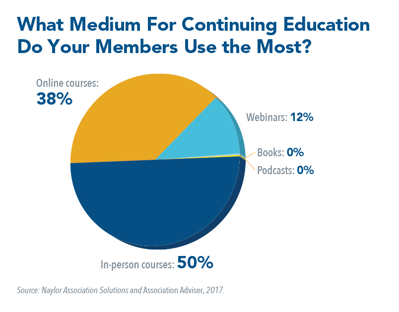 What medium for continuing education do your members use the most?