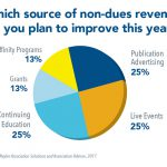 Did You Know? Associations Plan to Rake in More Revenue from Publications, Events and Continuing Ed
