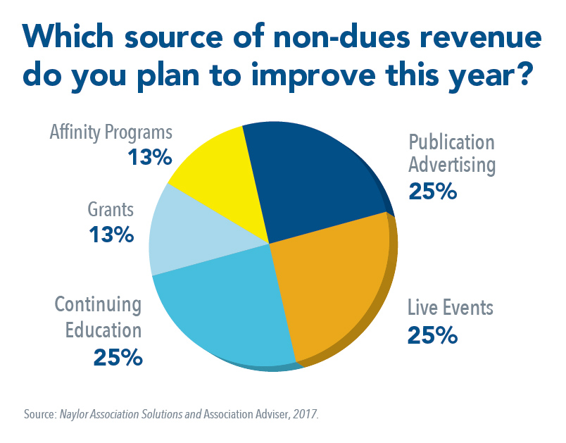 AA 2017 - Which Source of Non-Dues Revenue Do You Plan to Improve This Year