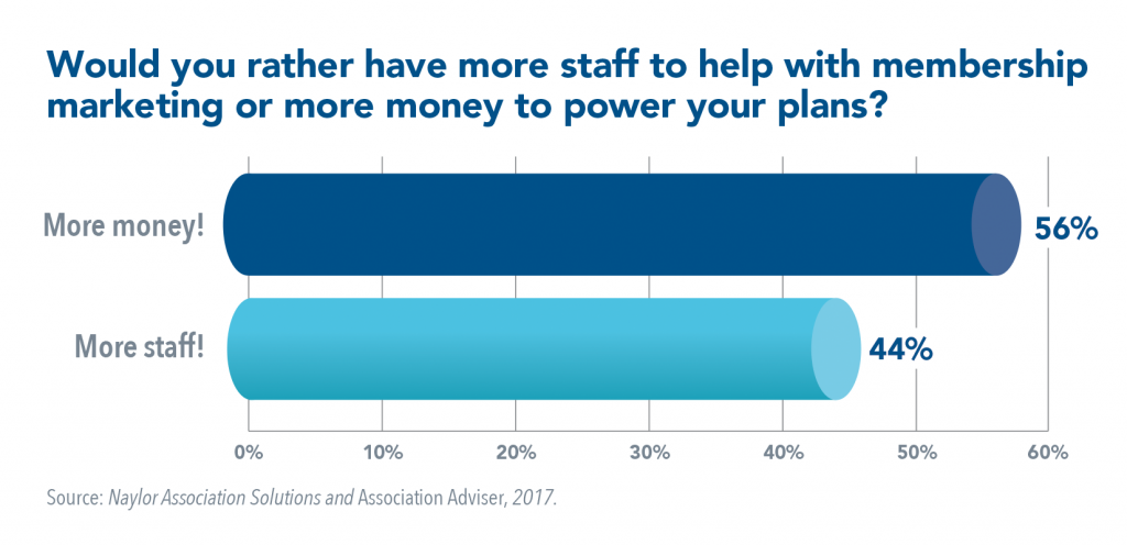 More staff or more money for membership marketing?