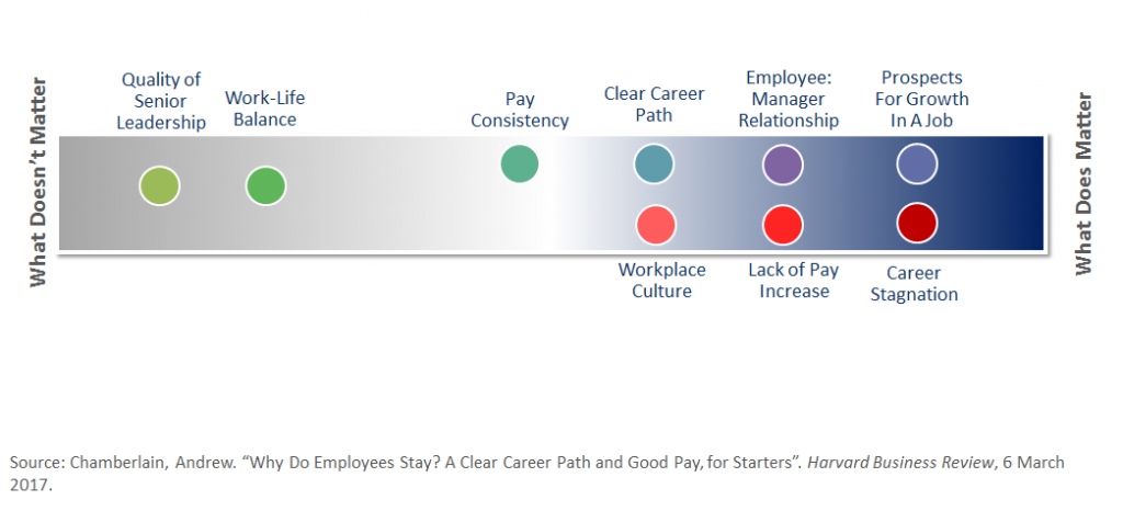 Why Employees Stay in a Job