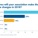 Did You Know? Associations Plan to Innovate Membership (Again) in 2018