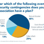 Did You Know? Associations Prepared for a Natural Disaster or Cyber Attack, But Not Other Potential Crises