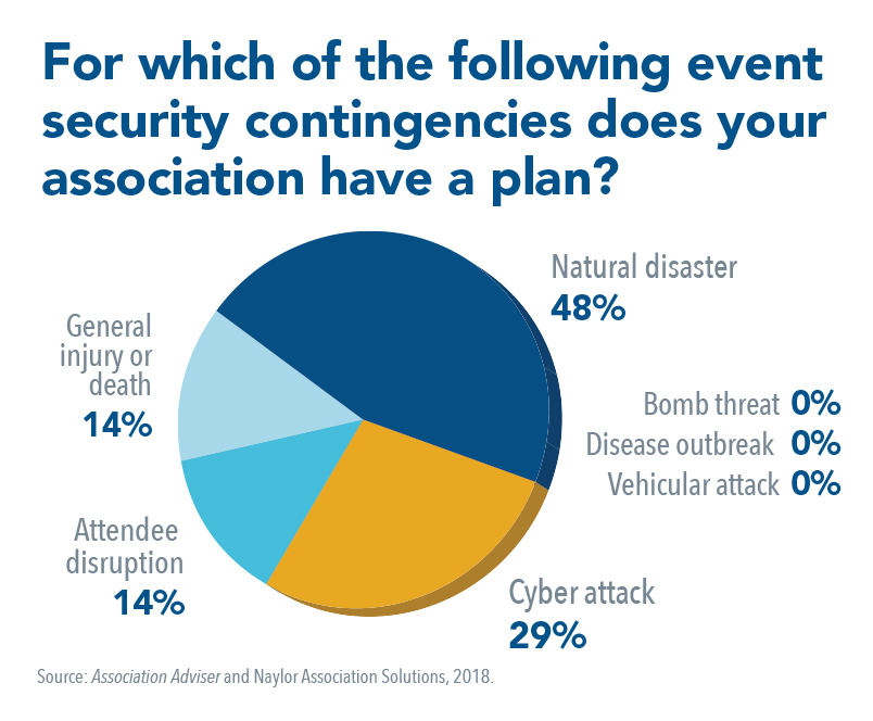 AA February 2018 - Event Security Contingencies - PieChart