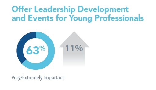 Associations that offer leadership development and events for young professionals 2017 Benchmarking