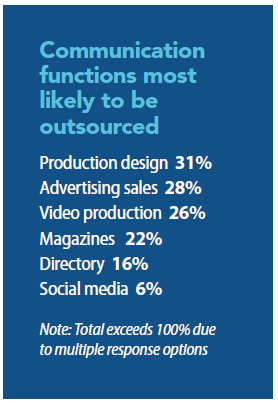 Communication most likely to be outsourced