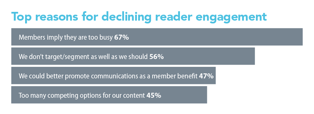 Top Reasons For Declining Reader Engagement