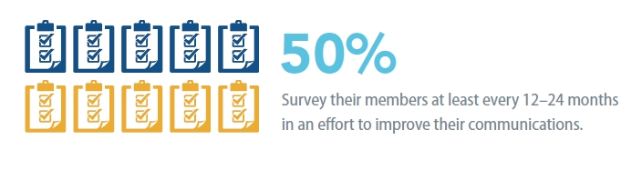 50 percent associations survey members every 12-24 months