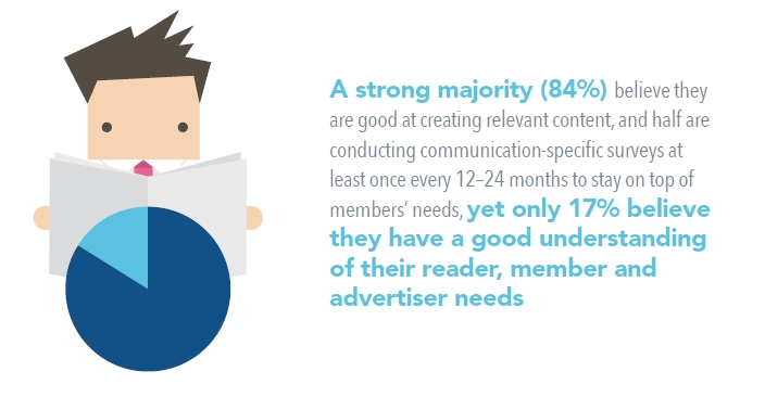 Only 17 percent of associations beleive they have a good understanding of reader and advertiser needs