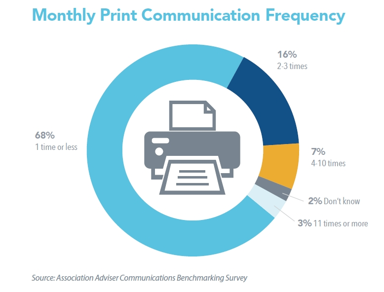 Associations' Monthly Print Communication Frequency