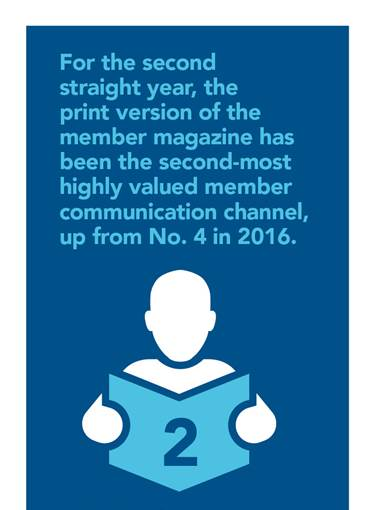 Print is the second-most highly-valued form of association communication