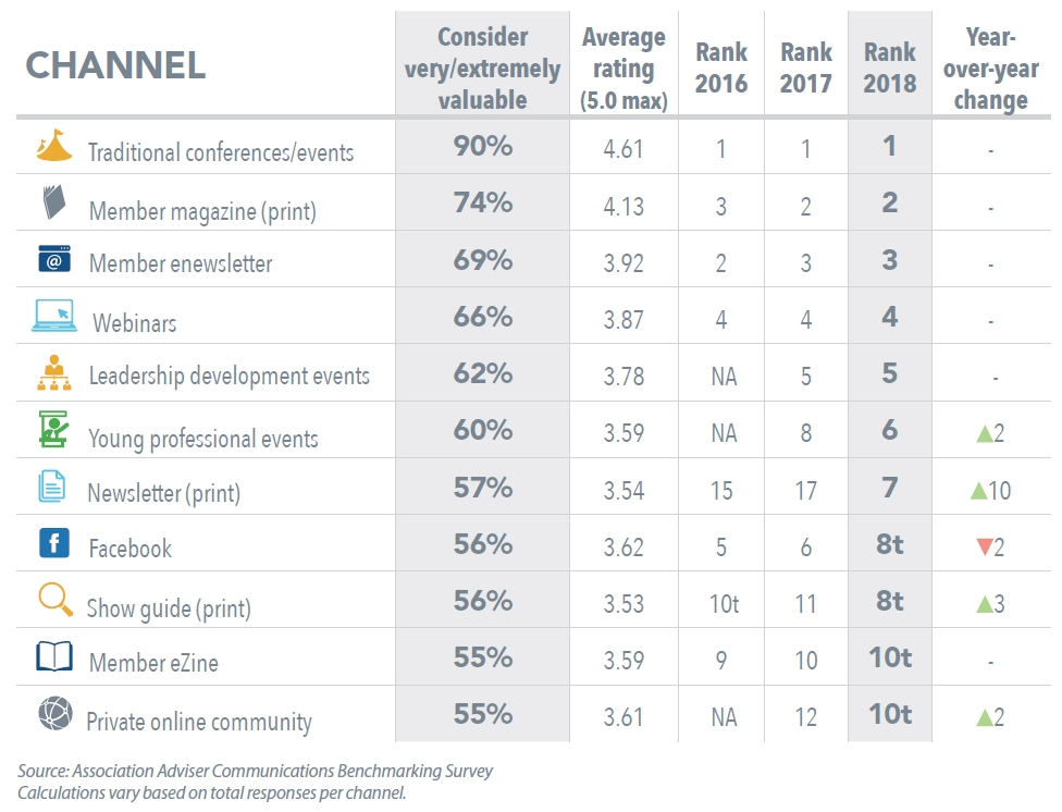 Top 10 Indivdual Communication Channels in 2018 - Benchmarking