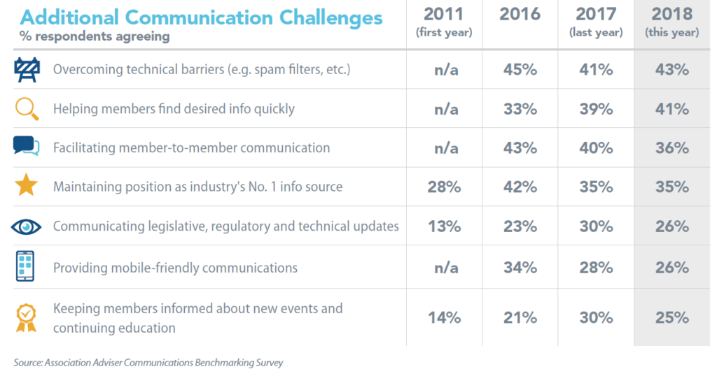 Additional Communication Challenges Benchmarking 2018